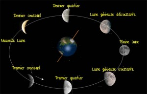 phases_lune