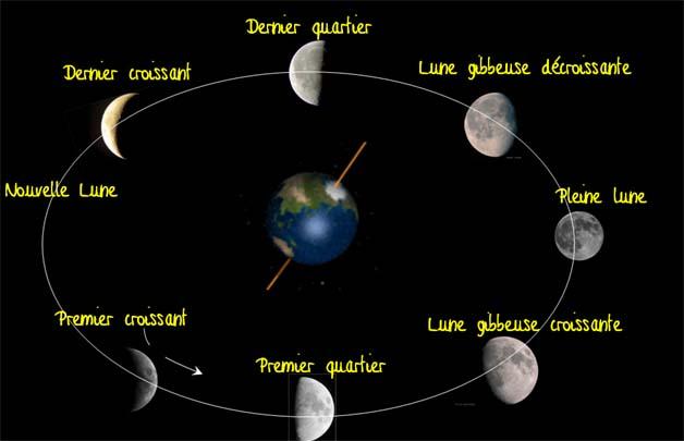 les 8 phases de la lune